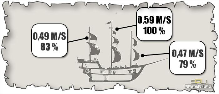 Sea of Thieves Schiffsgeschwindigkeit Galeone